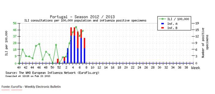 Gráfico Gripe 1